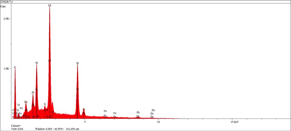 Figure 17 – EDS spectrum obtained from area 1 in figure 16 indicating elements/levels characteristic of a Chemlok 205 primer exclusively