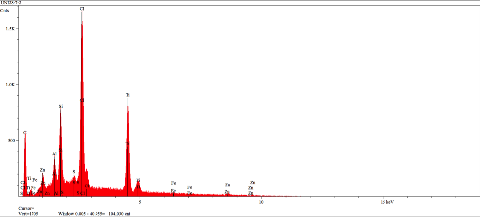 Figure 18 – EDS spectrum obtained from area 2 in figure 16 indicating elements/levels characteristic of a Chemlok 205 primer exclusively